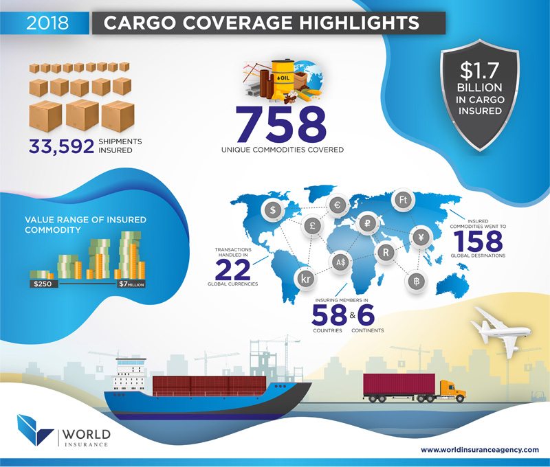 One year of cargo insurance infographic for World Insurance global shipments